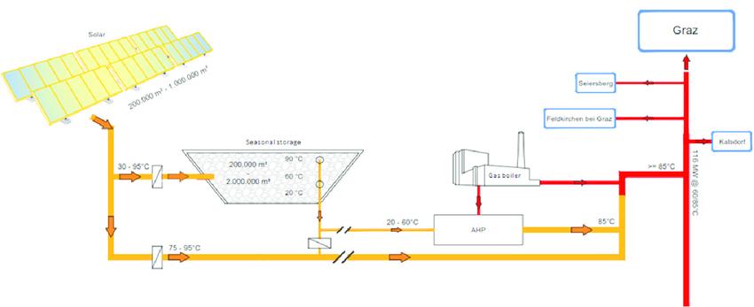 Concept-of-BIG-Solar-Graz